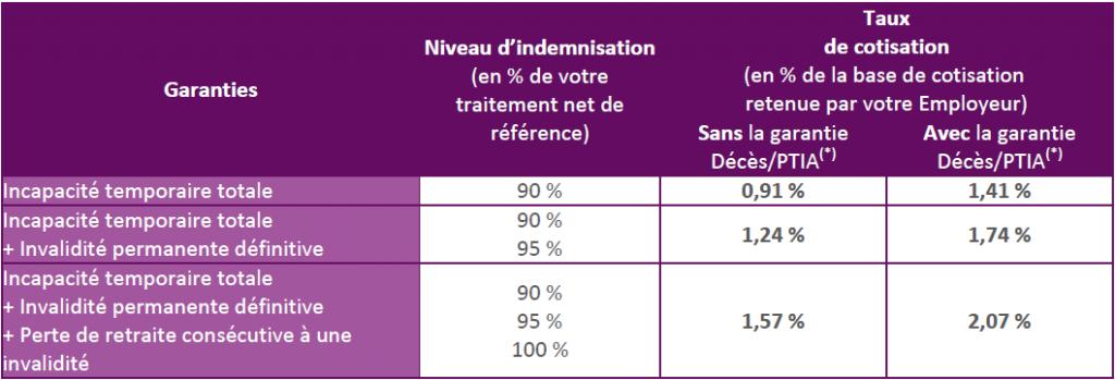 garanties-proposees-aux-agents