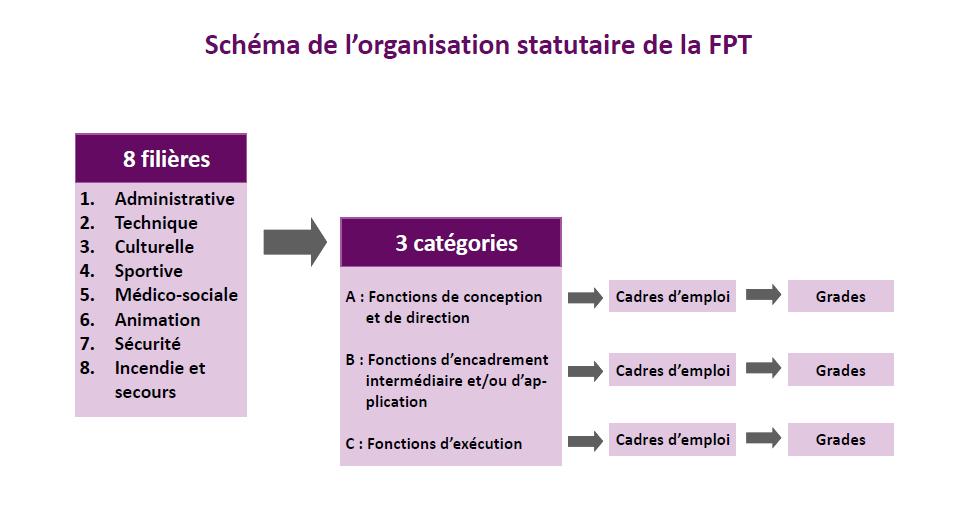cdg27-schema-organisation-fpt