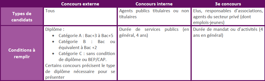 cdg27-tableau-conditions-concours