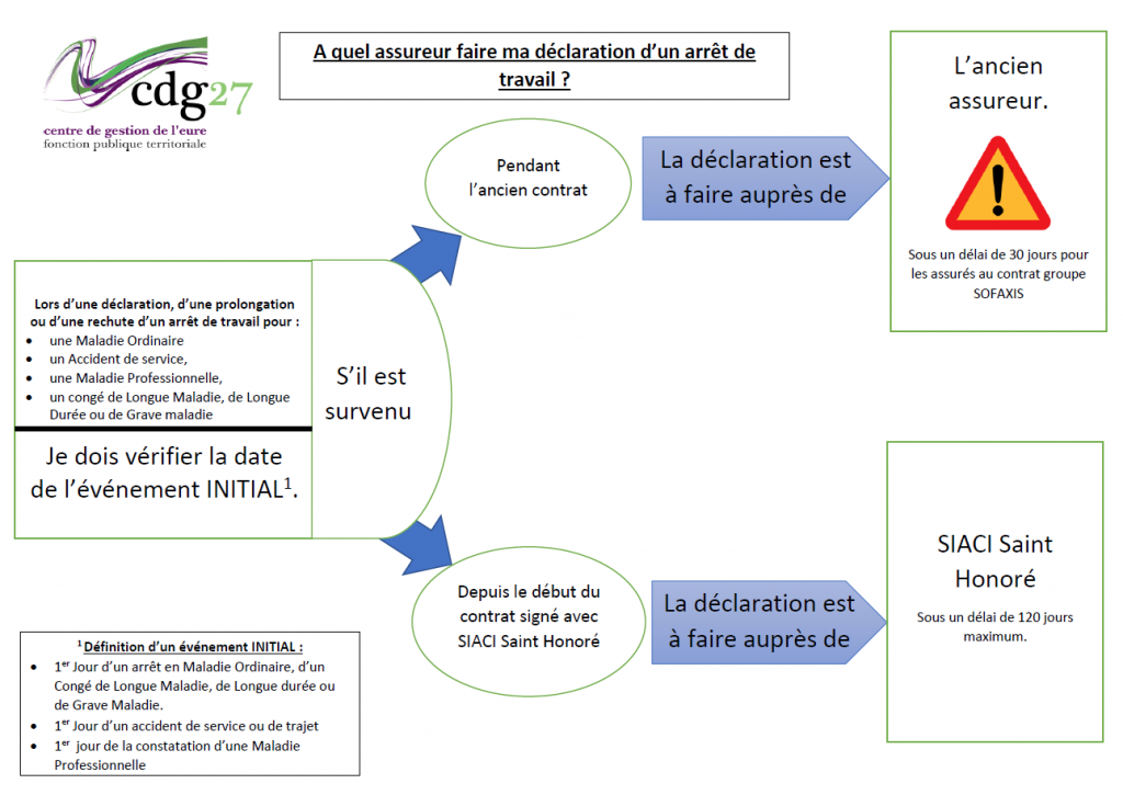 schema declaration arret travil