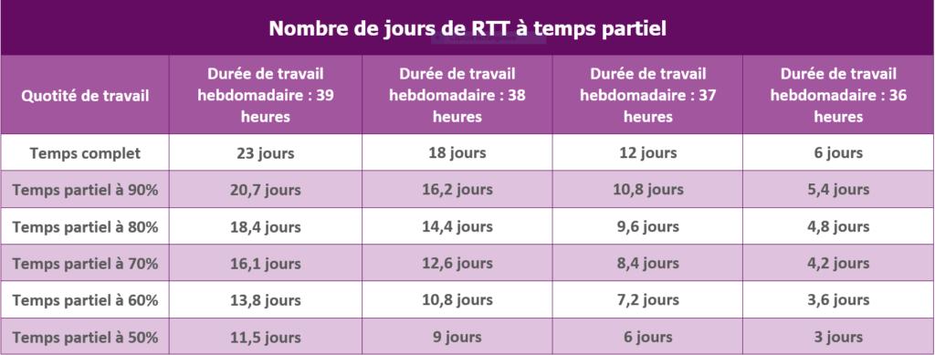 RTT temps partiel