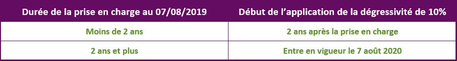 Tableau dégressivité au 07.08.2019